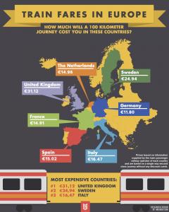 Train fares in Europe